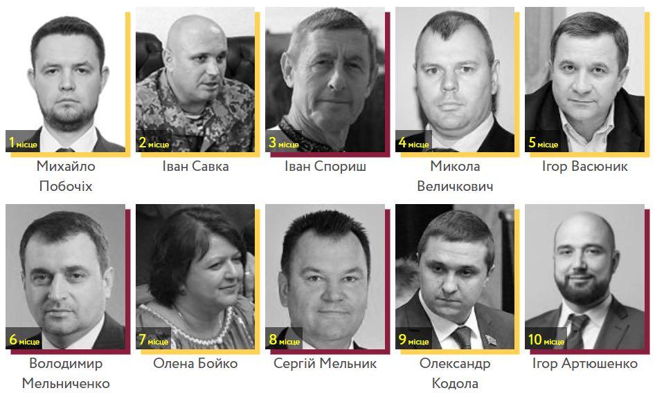 Хто з кандидатів у президенти найкраще голосував за реформи протягом дев'яти сесій Верховної Ради
