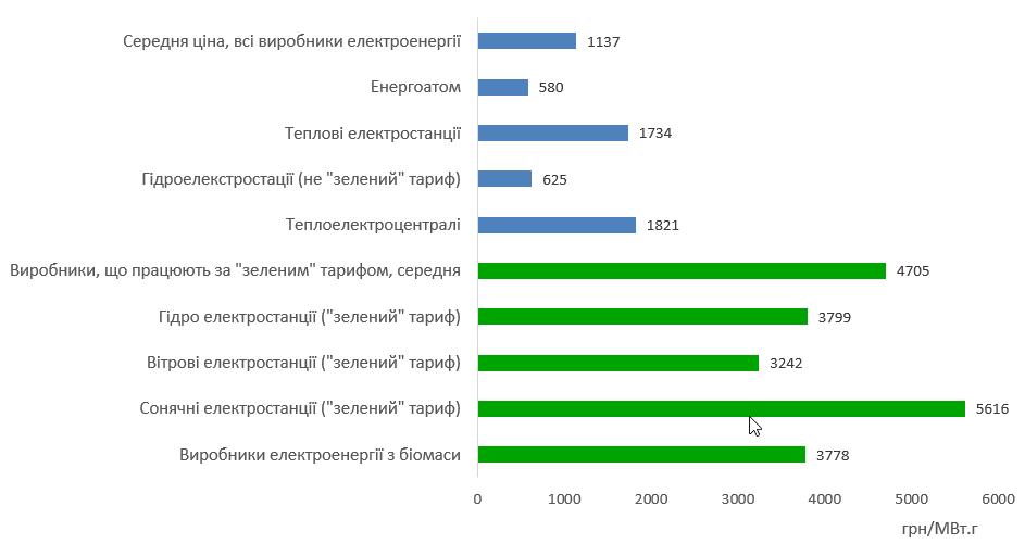 Ціна продажу електроенергії в оптовий ринок у травні 2019, грн/МВт.г