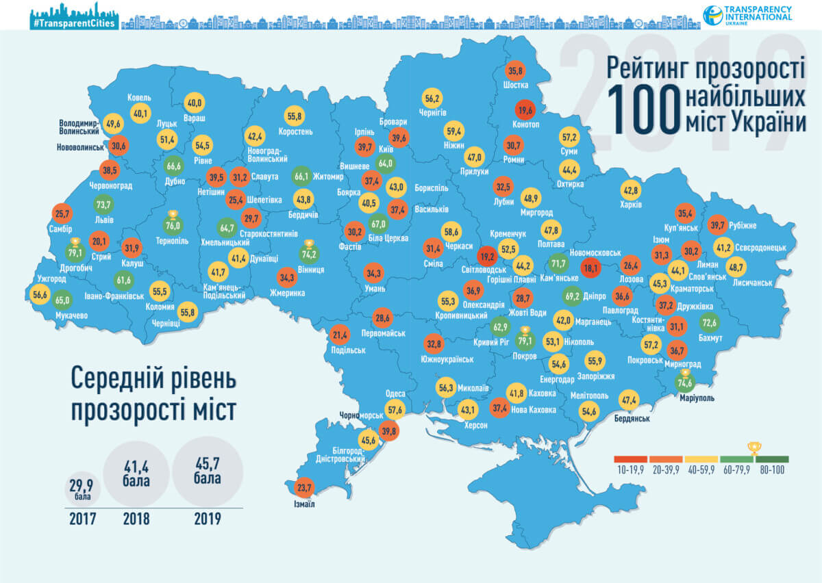 Гонитва за прозорістю. Нове дослідження міст України від Transparency International Ukraine