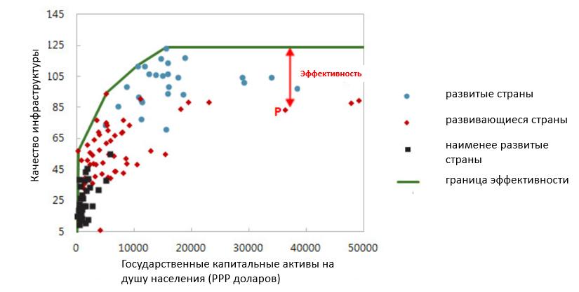 Оценка эффективности государственных инвестиций