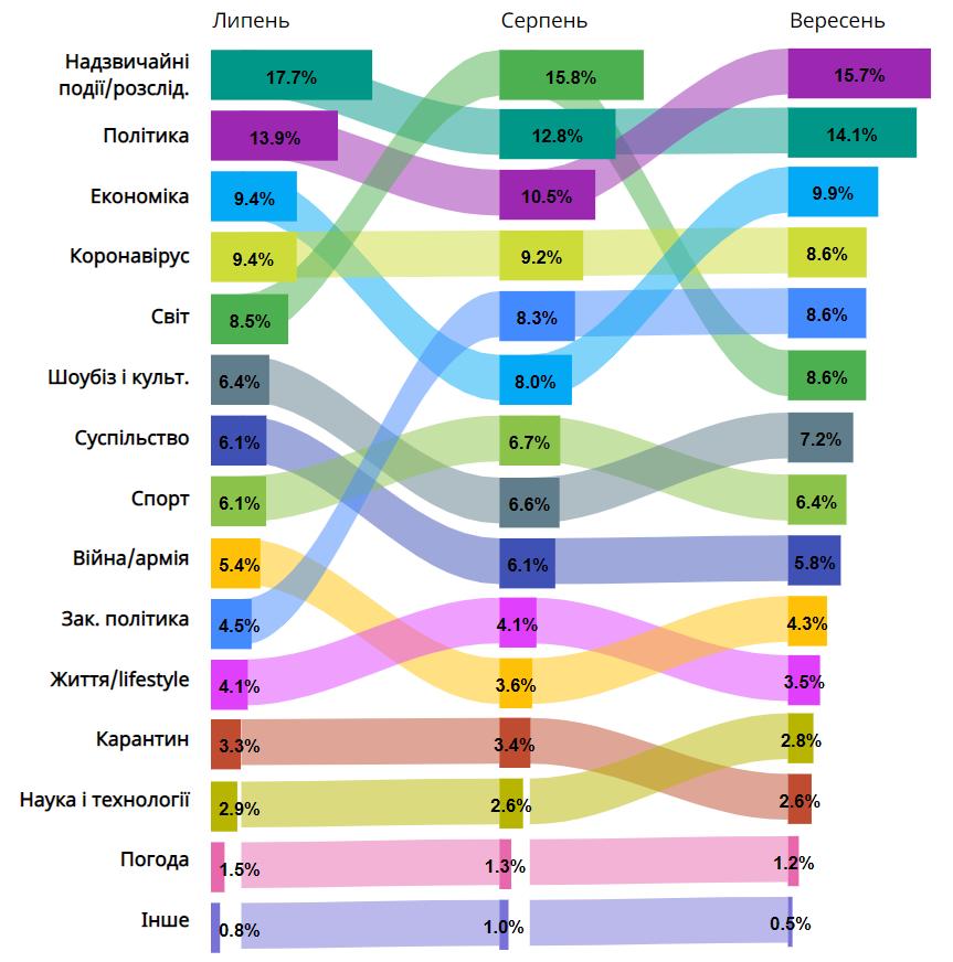 """Опис графіку. Про кожну категорію буде написано у форматі """"назва теми"""" - відсоток і місце у рейтингу у липні - у вересні - у жовтні. Надзвичайні події/розслідування - 18% (1 місце) - 13% (2 м.) - 14% (2 м.). Політика - 14% (2 м.) - 11% (3 м.) - 16% (1 м.). Економіка - 9% (3 м.) - 8% (6 м.) - 10% (3 м.). Коронавірус - 9% (4 м.) - 9% (4 м.) - 9% (4 м.). Світ - 9% (5 м.) - 16% (1 м.) - 9% (6 м.). Шоубіз і культура - 6% (6 м.) - 7% (8 м.) - 7% (7 м.). Суспільство - 6% (7 м.) - 6% (9 м.) - 6% (9 м.). Спорт - 6% (8 м.) - 7% (7м.) - 6% (8 м.). Війна/Донбас/армія - 5% (9 м.) - 4% (11 м.) - 4% (10м.). Закордонна політика - 5% (10 м.) - 8% (5 м.) - 9% (5 м.). Життя/lifestyle - 4% (11 м.) - 4% (10 м.) - 4% (11 м.). Карантин - 3% (12 м.) - 3% (12 м.) - 3% (13 м.). Наука і технології - 3% (13 м.) - 3% (13 м.) - 3% (12 м.). Погода - усі місяці 1-1,5% і 14 м. Інше - усі місяці 0,5-1% і 15 м."""